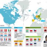Расширение NATO